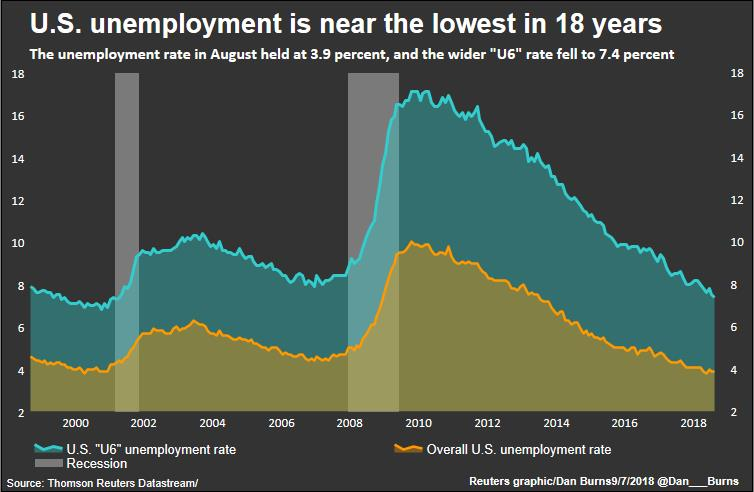 Unemployment remains at a historic low in the month of August
